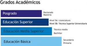 grado_academico